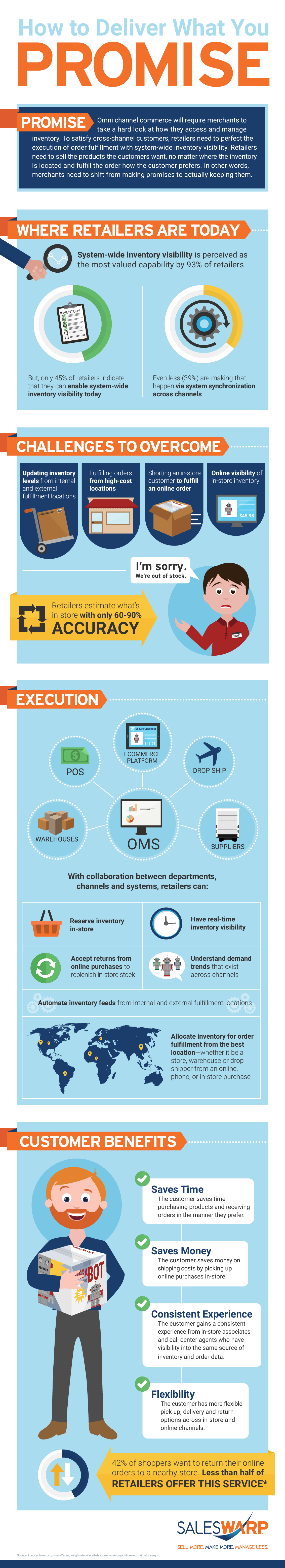 Inventory Management Infographic: How to Deliver What You Promise